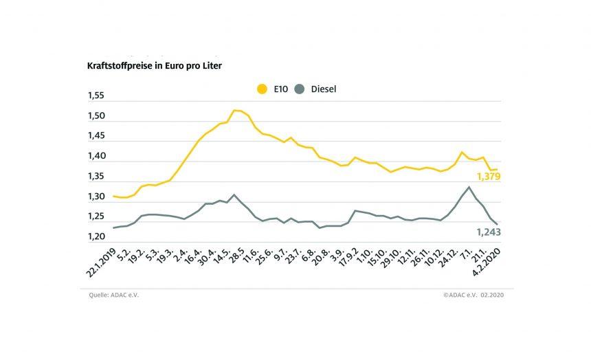 Diesel deutlich billiger – Preisspanne zwischen Benzin und Diesel so groß wie zuletzt im September