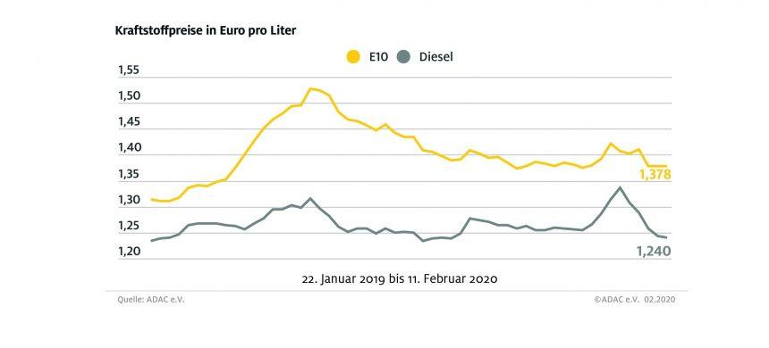 Preise an den Tankstellen nur leicht gesunken – Kräftiger Rückgang der Rohölnotierungen