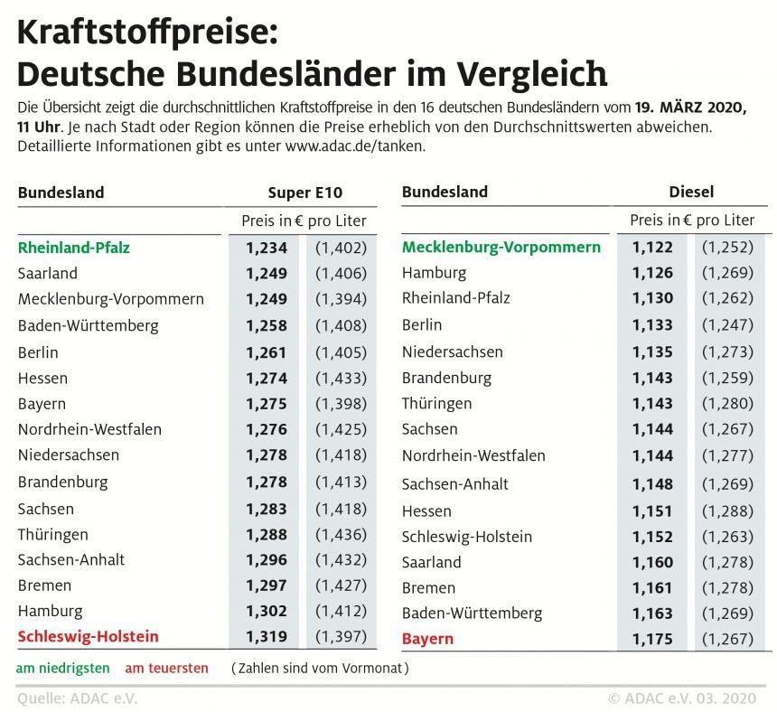 Super E10 in Rheinland-Pfalz besonders günstig – Starke regionale Preisunterschiede