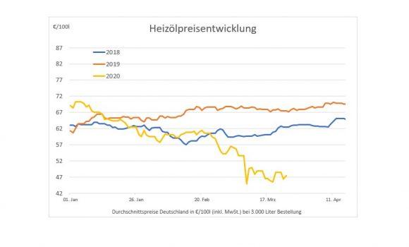 Heizölpreise auf Jahrestiefststand – Preisvergleich zeigt Auswirkungen der Coronakrise