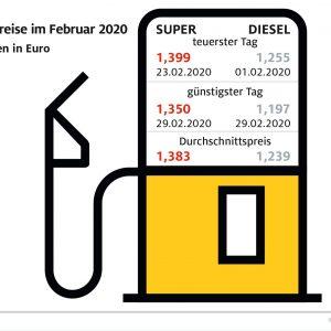 Tanken im Februar preiswerter als im Vormonat – Kunden profitieren von sinkenden Rohölnotierungen