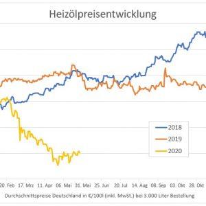 Heizölpreise im Vergleich