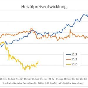 Heizölpreise steigen langsam wieder