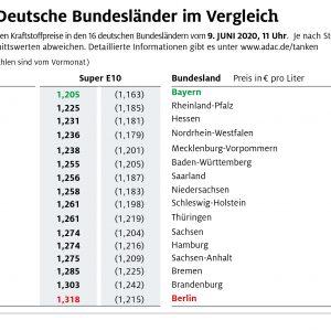 Tanken in Bayern am günstigsten – Preisdifferenz zwischen den Bundesländern wird größer