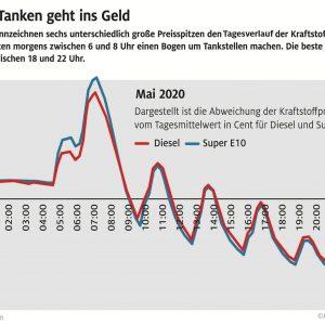 Sparpotenzial beim Tanken immer größer – ADAC Auswertung: Je nach Tageszeit unterscheiden sich die Preise um bis zu elf Cent – Teuerster Zeitpunkt morgens um 7 Uhr