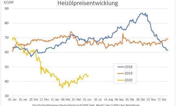 Heizöl im Jahresvergleich unschlagbar günstig