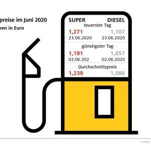 Tanken im ersten Halbjahr: Spannbreite von 31 Cent Benzin im Juni knapp sieben Cent teurer als im Mai – Mehrwertsteuersenkung muss auch an Tankstellen ankommen