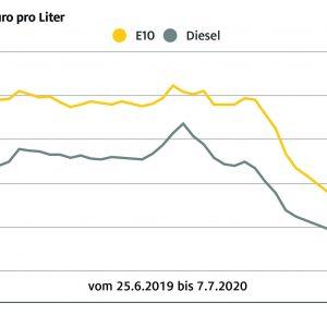 Spritpreise etwas gesunken – Benzin um 0,9 Cent billiger, Diesel um 0,6 Cent