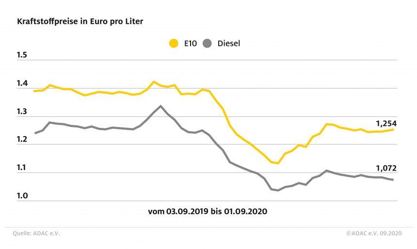 Preisdifferenz zwischen Benzin und Diesel wächst Super E10 steigt erneut, Diesel sinkt weiter