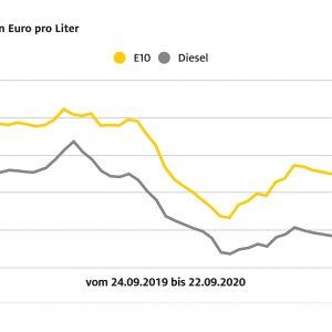 Spritpreise: Differenz beider Kraftstoffe über 20 Cent Diesel und Benzin je mit leichtem Anstieg im Wochenvergleich