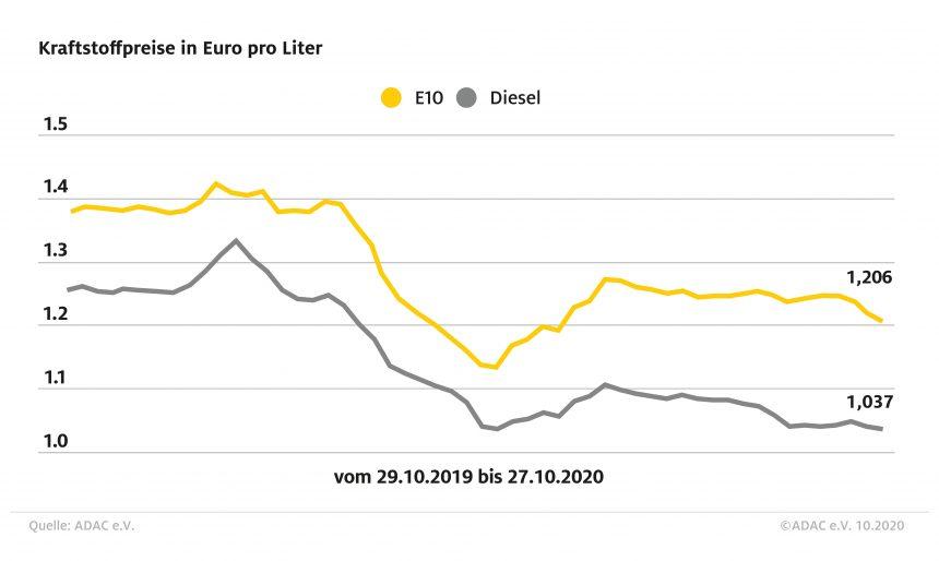 Benzin und Diesel günstiger als in der Vorwoche – Auch Rohölnotierungen rückläufig
