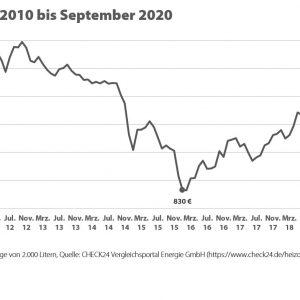 Neuer Tiefpreis bei Heizöl – Gasgrundversorger 60 Prozent teurer als Alternativanbieter