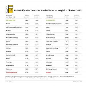 Tanken im Norden am teuersten – Rheinland-Pfalz bei Benzin und Diesel am günstigsten