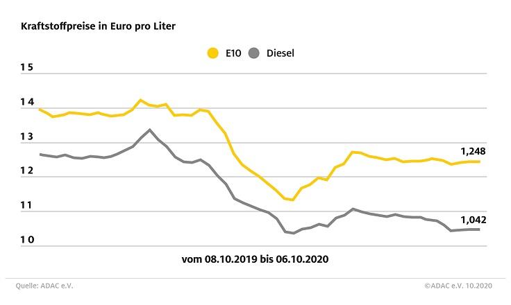 Kaum Veränderungen bei den Spritpreisen Super E10 unverändert, Diesel 0,1 Cent teurer