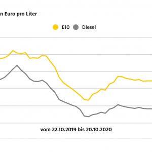 Kraftstoffpreise: Super E10 geht um 1,8 Cent zurück – Auch Diesel ist billiger als in der Vorwoche