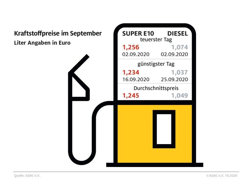 Diesel-Fahrer profitieren von Ölpreisrückgang – Benzinpreis gegenüber August kaum verändert