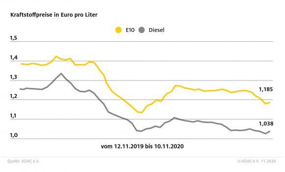 Preise für Benzin und Diesel steigen – Rohölpreis nach US-Wahl im Aufwind