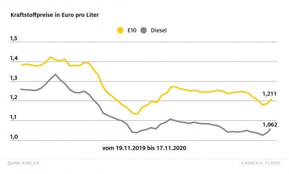 Kraftstoffpreise steigen weiter an – Preisdifferenz zwischen Benzin und Diesel fast konstant