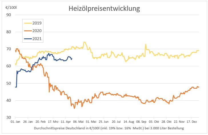Preisstatistik: Heizöl in dieser Woche leicht gesunken