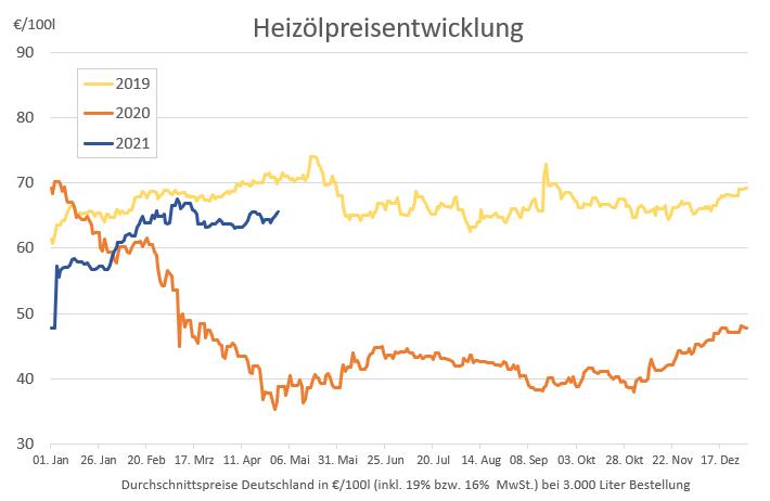 Preisstatistik: Heizöl in dieser Woche teurer
