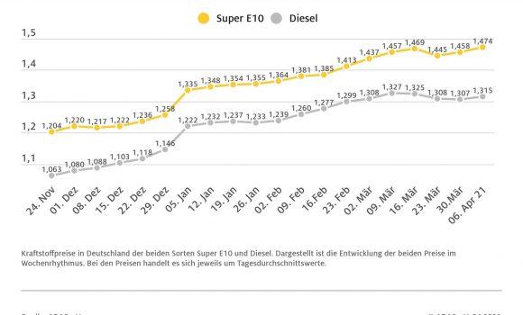 Benzin und Diesel teurer als in der Vorwoche Preisdifferenz beider Kraftstoffe vergrößert sich auf knapp 16 Cent