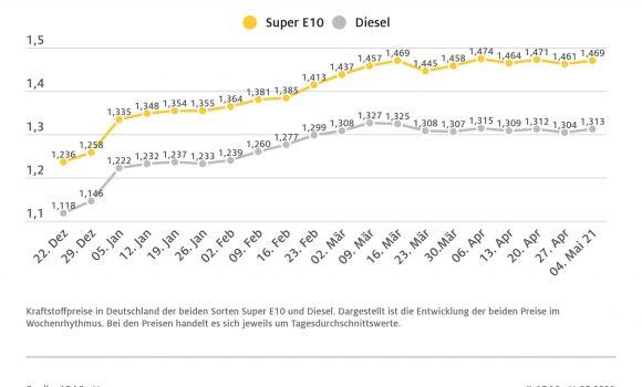 Benzin und Diesel etwas teurer – Preis für Rohöl steigt um rund drei US-Dollar