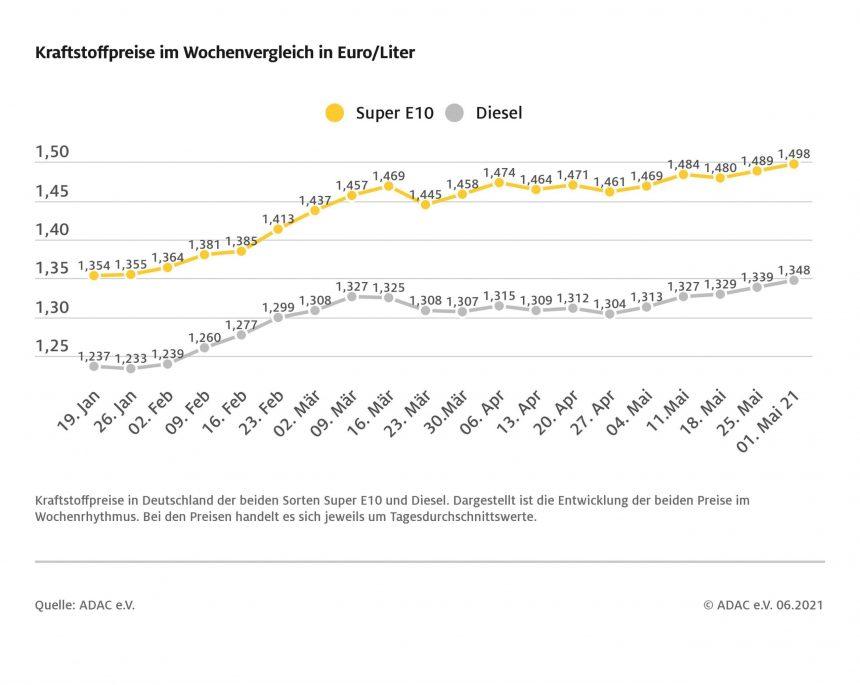 Super E10 kratzt an der Marke von 1,50 Euro – Preise für Benzin und Diesel steigen jeweils um 0,9 Cent – Neuer Jahreshöchststand bei beiden Sorten
