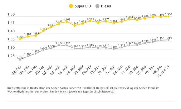 Super E10 kostet jetzt 1,50 Euro – Leichter Preisanstieg bei beiden Kraftstoffsorten