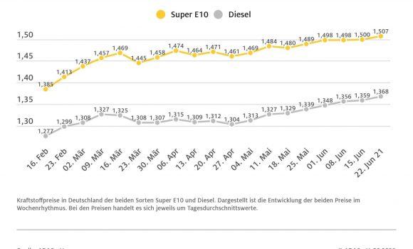 Kraftstoffpreise steigen weiter – Preis für Benzin zieht um 0,7 Cent an, Diesel um 0,9 Cent
