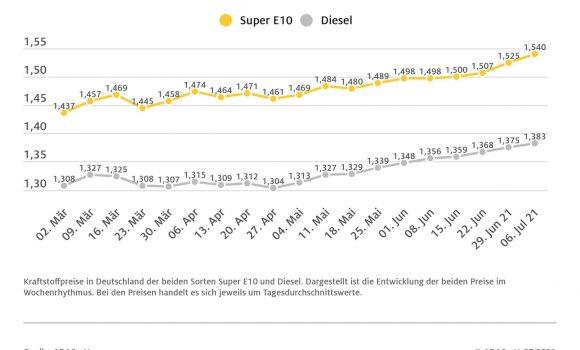 Spritpreise: Tendenz steigend Benzinpreis bei 1,540 Euro je Liter, Diesel kostet 1,383 Euro