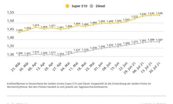 Ölpreis sackt ab, Benzin und Diesel stagnieren
