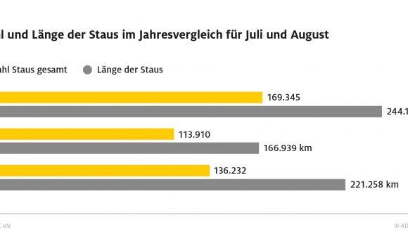 Mehr Reisende, mehr Verkehr – vor allem in Deutschland und im europäischen Ausland