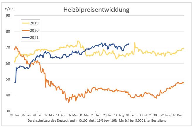 Preisstatistik: Heizöl erneut teurer