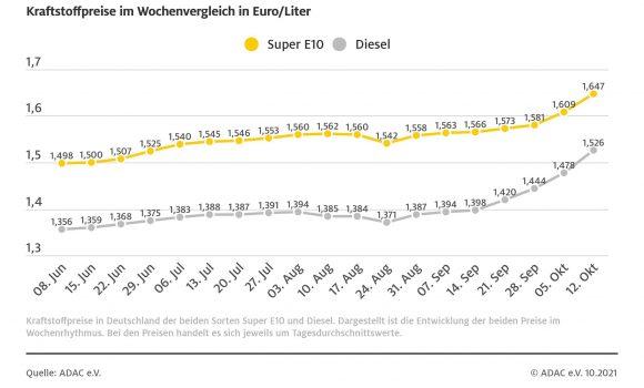 Spritpreise kratzen am Allzeithoch – Auch Diesel erneut stark gestiegen