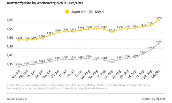Benzinpreis so hoch wie seit 2013 nicht